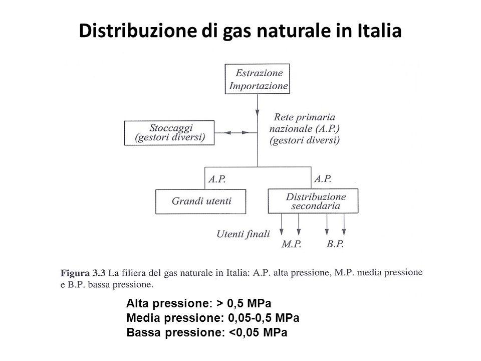 Distribuzione di gas naturale in Italia Alta pressione: > 0,5 MPa Media pressione: 0,05-0,5 MPa Bassa pressione: <0,05 MPa