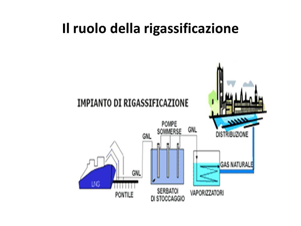 Il ruolo della rigassificazione