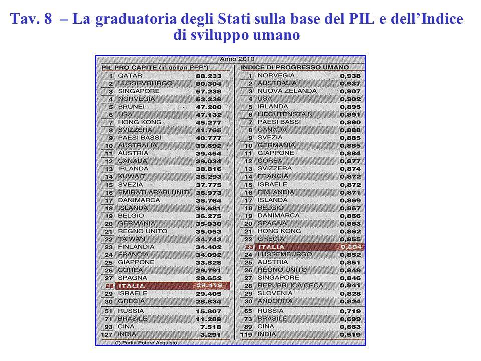Tav. 8 – La graduatoria degli Stati sulla base del PIL e dellIndice di sviluppo umano