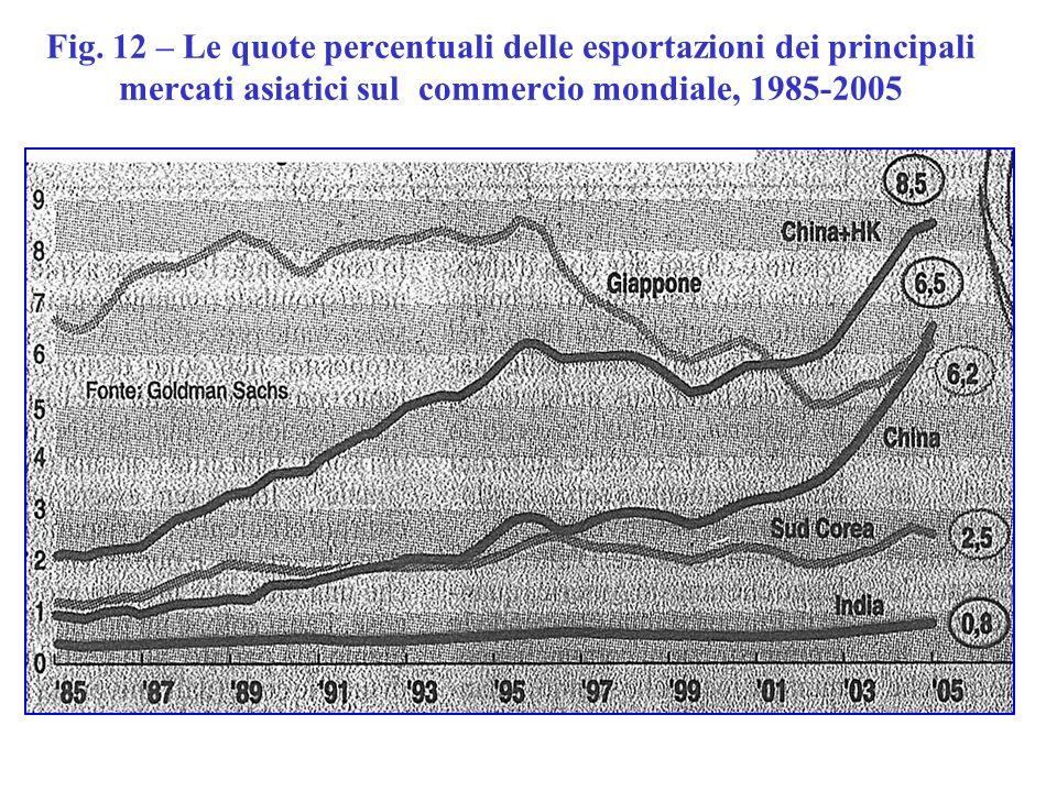 Fig. 12 – Le quote percentuali delle esportazioni dei principali mercati asiatici sul commercio mondiale, 1985-2005