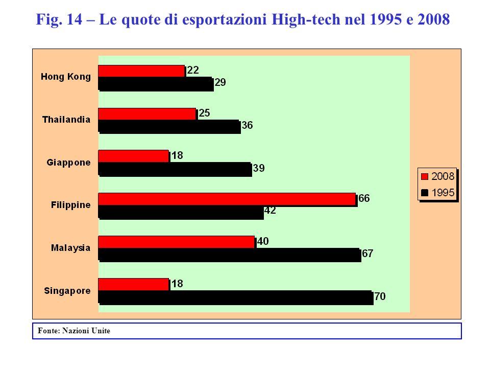 Fig. 14 – Le quote di esportazioni High-tech nel 1995 e 2008 Fonte: Nazioni Unite