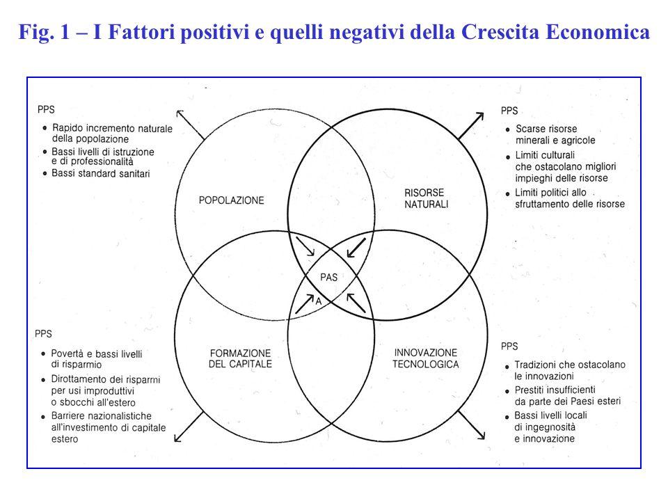 Fig. 1 – I Fattori positivi e quelli negativi della Crescita Economica