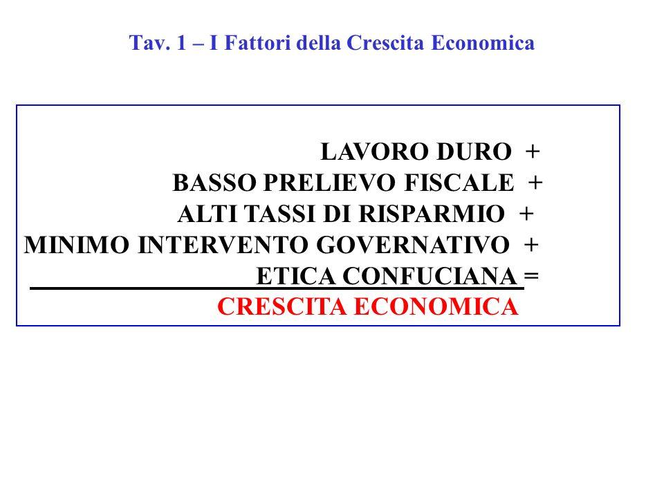Tav. 1 – I Fattori della Crescita Economica LAVORO DURO + BASSO PRELIEVO FISCALE + ALTI TASSI DI RISPARMIO + MINIMO INTERVENTO GOVERNATIVO + ETICA CON