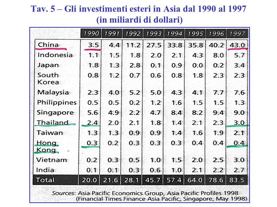 Tav. 5 – Gli investimenti esteri in Asia dal 1990 al 1997 (in miliardi di dollari)