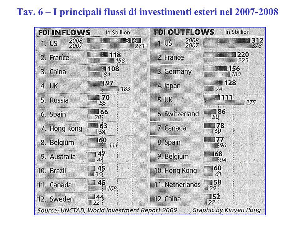 Tav. 6 – I principali flussi di investimenti esteri nel 2007-2008