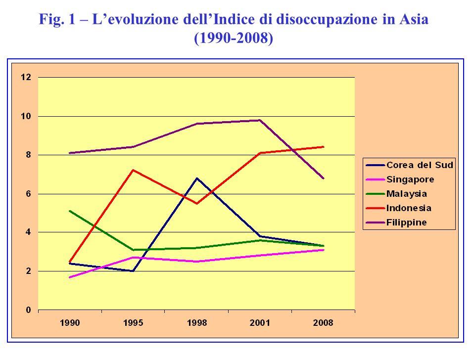 Fig. 1 – Levoluzione dellIndice di disoccupazione in Asia (1990-2008)