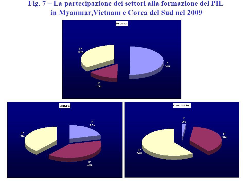 Fig. 7 – La partecipazione dei settori alla formazione del PIL in Myanmar,Vietnam e Corea del Sud nel 2009