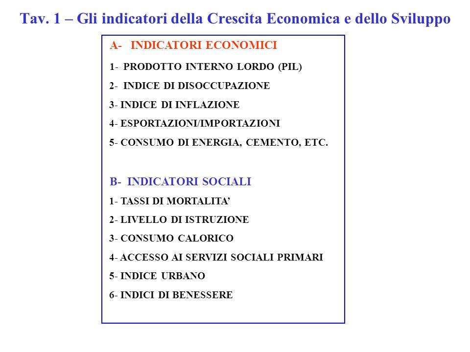 A- INDICATORI ECONOMICI 1- PRODOTTO INTERNO LORDO (PIL) 2- INDICE DI DISOCCUPAZIONE 3- INDICE DI INFLAZIONE 4- ESPORTAZIONI/IMPORTAZIONI 5- CONSUMO DI ENERGIA, CEMENTO, ETC.