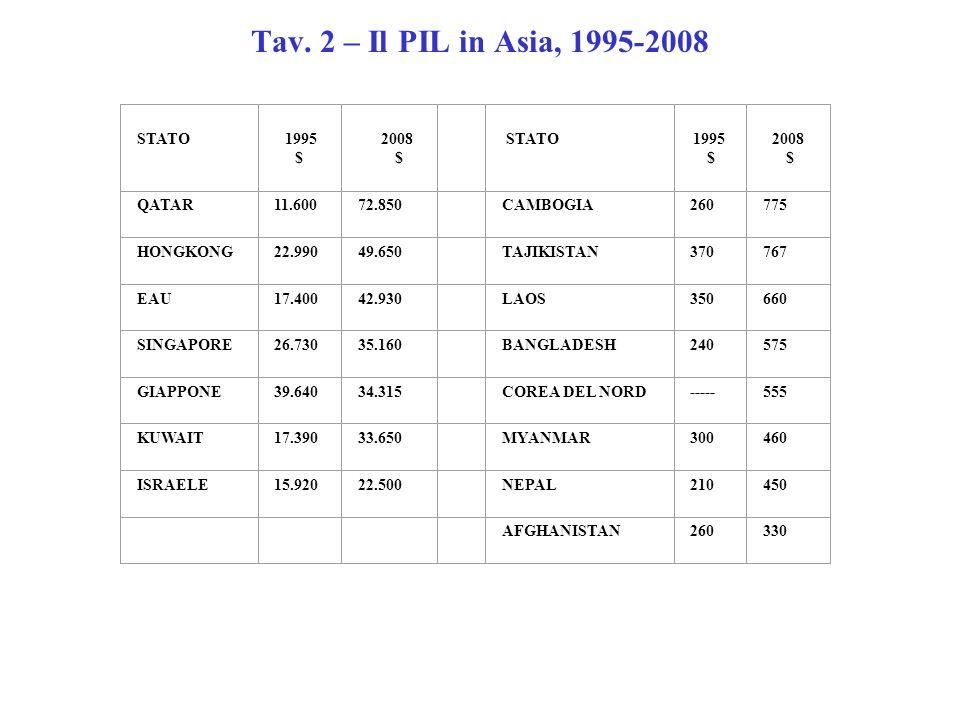 Tav. 2 – Il PIL in Asia, 1995-2008 STATO 1995 $ 2008 $ STATO 1995 $ 2008 $ QATAR11.60072.850 CAMBOGIA260775 HONGKONG22.99049.650 TAJIKISTAN370767 EAU1