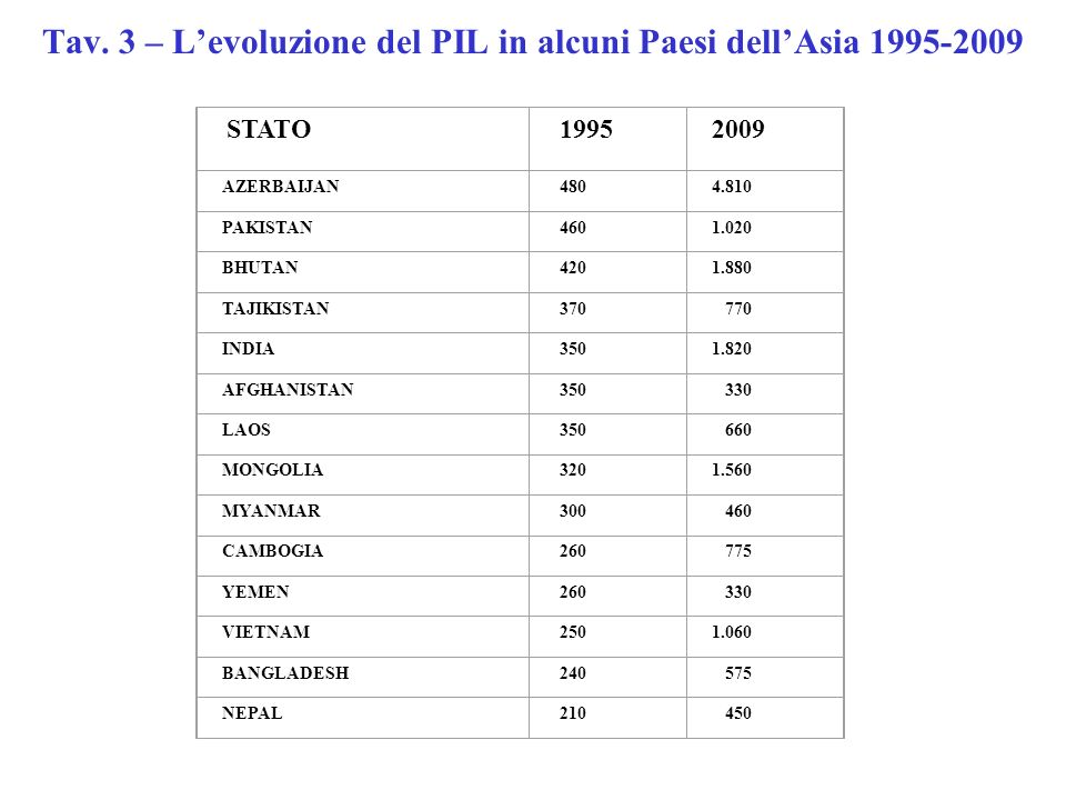 Tav. 3 – Levoluzione del PIL in alcuni Paesi dellAsia 1995-2009 STATO 19952009 AZERBAIJAN 4804.810 PAKISTAN 4601.020 BHUTAN 4201.880 TAJIKISTAN 370 77
