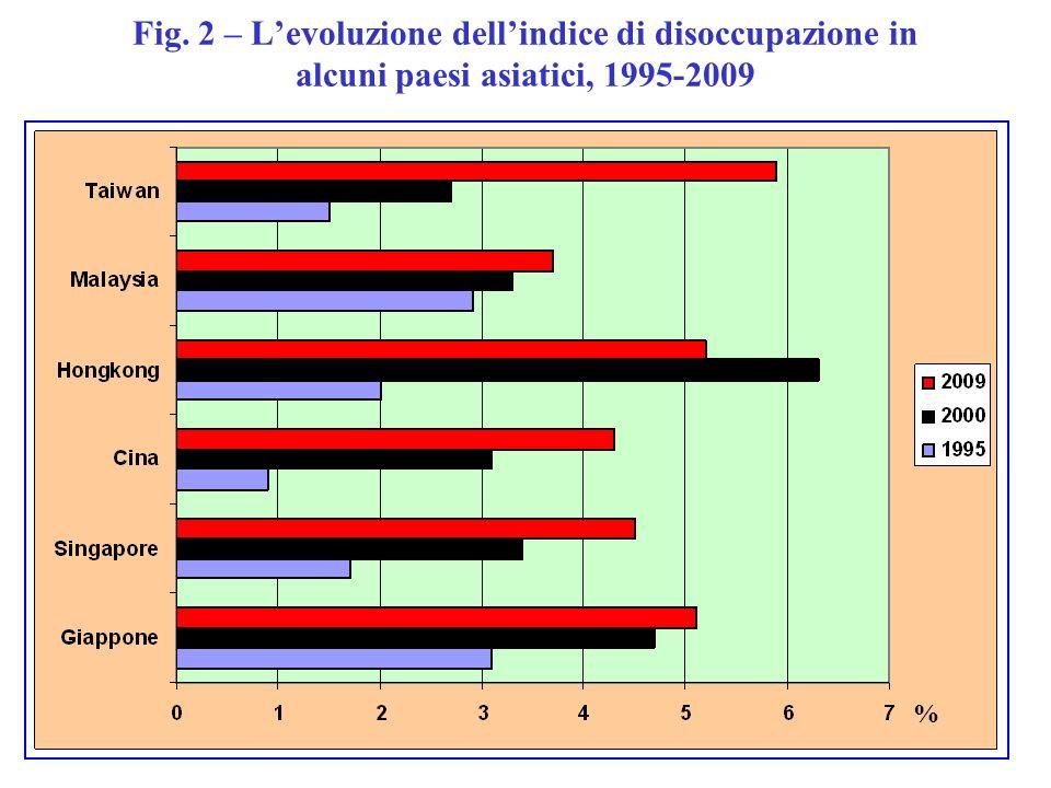 Fig. 2 – Levoluzione dellindice di disoccupazione in alcuni paesi asiatici, 1995-2009 %