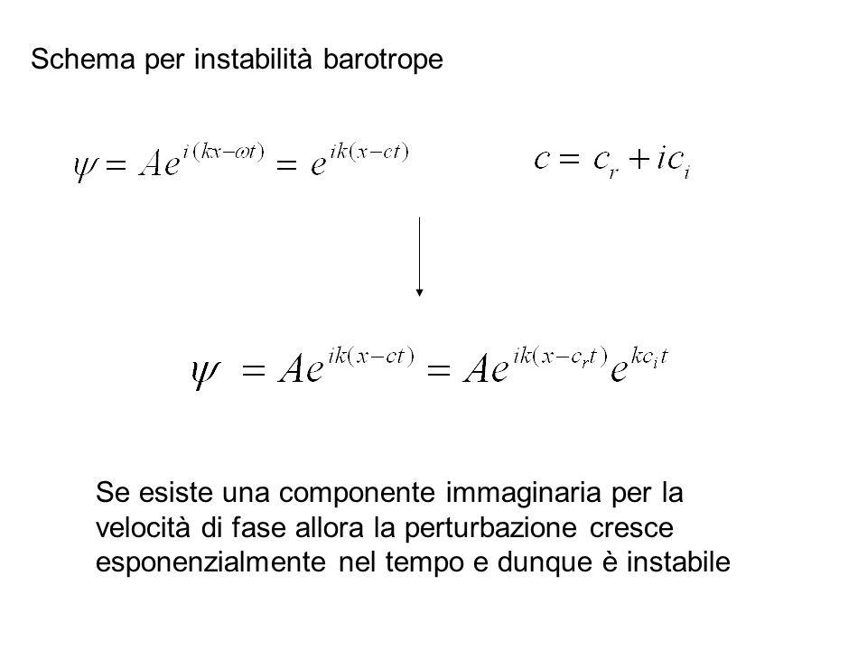 Schema per instabilità barotrope Se esiste una componente immaginaria per la velocità di fase allora la perturbazione cresce esponenzialmente nel temp
