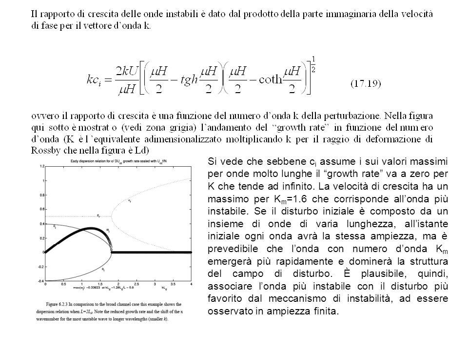 Si vede che sebbene c i assume i sui valori massimi per onde molto lunghe il growth rate va a zero per K che tende ad infinito. La velocità di crescit