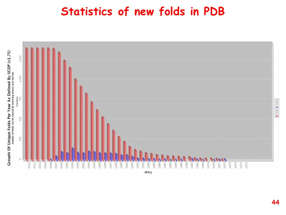 Statistics of new folds in PDB 44