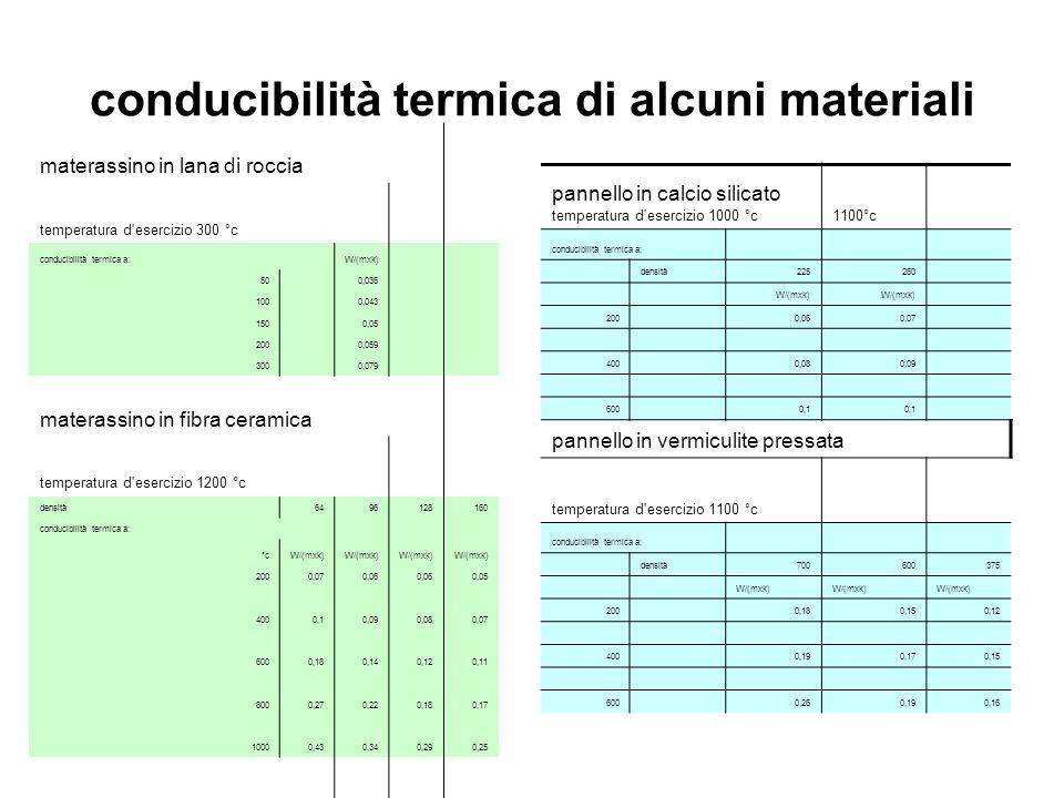 conducibilità termica di alcuni materiali materassino in lana di roccia temperatura d'esercizio 300 °c conducibilità termica a:W/(mxk) 50 0,036 100 0,