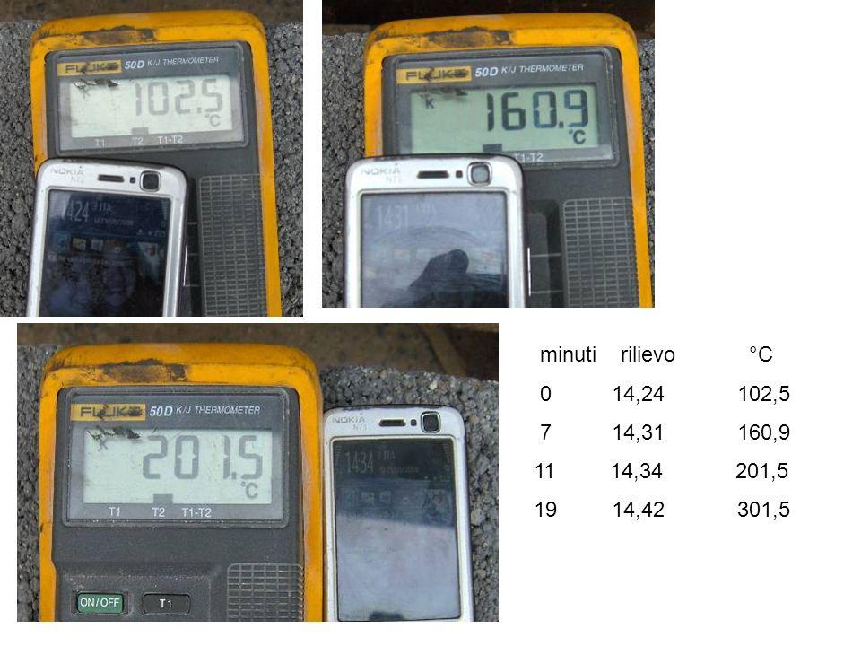 minuti rilievo °C 0 14,24 102,5 7 14,31 160,9 11 14,34 201,5 19 14,42 301,5