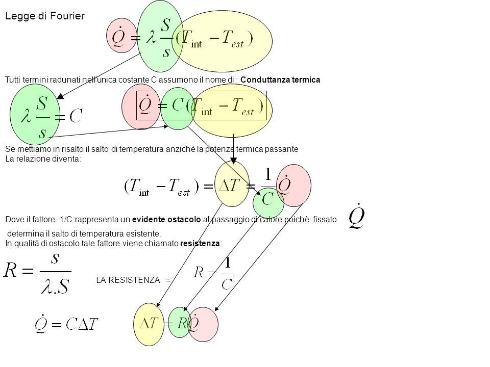 Legge di Fourier Tutti termini radunati nellunica costante C assumono il nome di : Conduttanza termica Se mettiamo in risalto il salto di temperatura