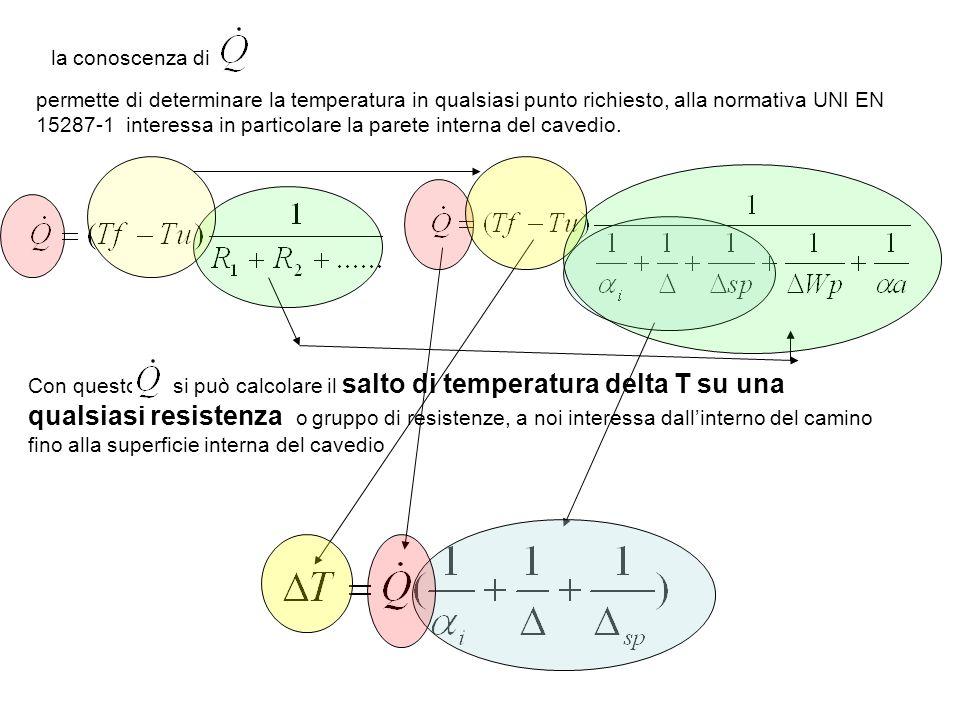 la conoscenza di permette di determinare la temperatura in qualsiasi punto richiesto, alla normativa UNI EN 15287-1 interessa in particolare la parete