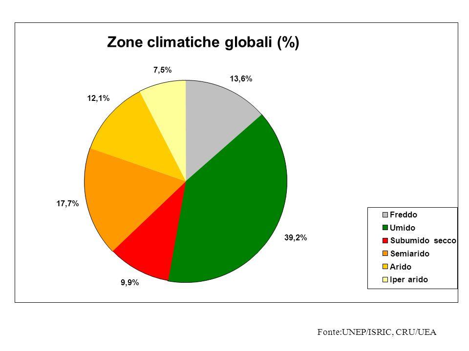 Zone climatiche globali (%) Freddo Umido Subumido secco Semiarido Arido Iper arido 13,6% 39,2% 9,9% 17,7% 12,1% 7,5% Fonte:UNEP/ISRIC, CRU/UEA