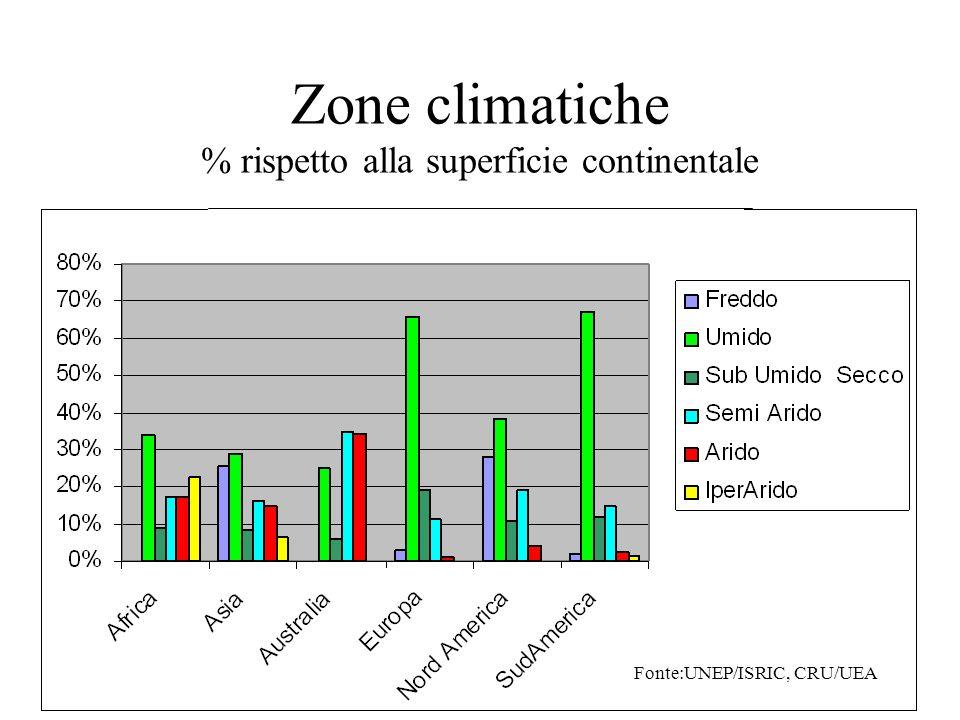 Zone climatiche % rispetto alla superficie continentale Fonte:UNEP/ISRIC, CRU/UEA