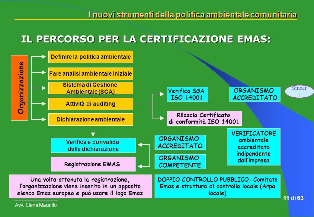 I nuovi strumenti della politica ambientale comunitaria Avv. Elena Maurillo 11 di 63 IL PERCORSO PER LA CERTIFICAZIONE EMAS: Organizzazione Definire l
