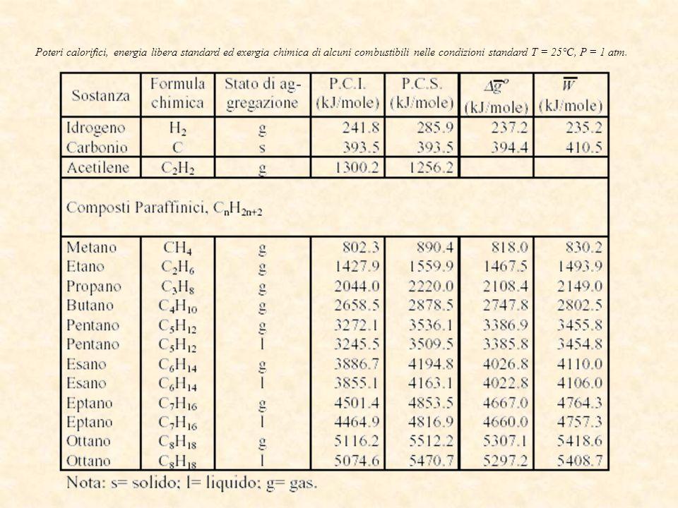 Poteri calorifici, energia libera standard ed exergia chimica di alcuni combustibili nelle condizioni standard T = 25°C, P = 1 atm.