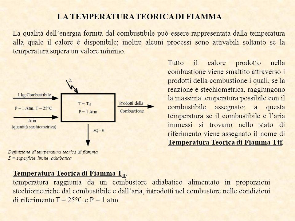 LA TEMPERATURA TEORICA DI FIAMMA La qualità dellenergia fornita dal combustibile può essere rappresentata dalla temperatura alla quale il calore è dis