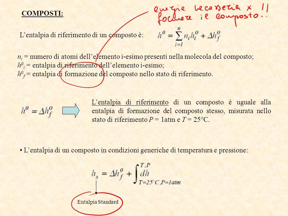 COMPOSTI: Lentalpia di riferimento di un composto è: n i = numero di atomi dellelemento i-esimo presenti nella molecola del composto; h 0 i = entalpia