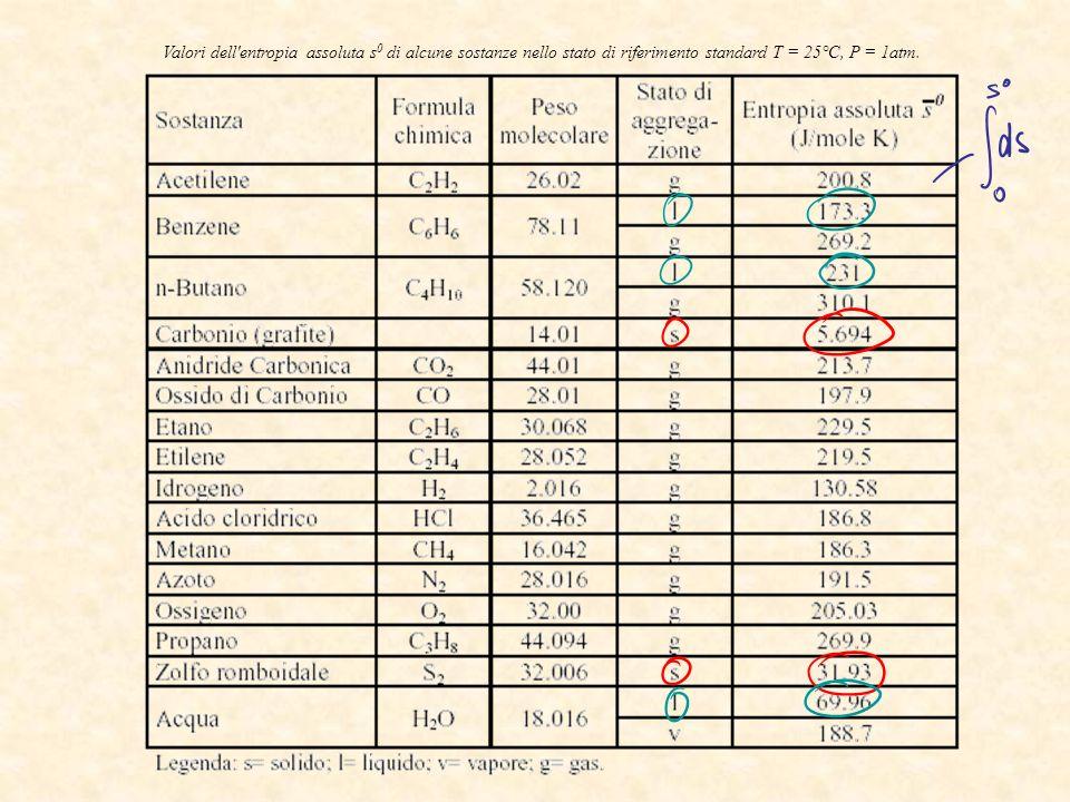 Valori dell'entropia assoluta s 0 di alcune sostanze nello stato di riferimento standard T = 25°C, P = 1atm.