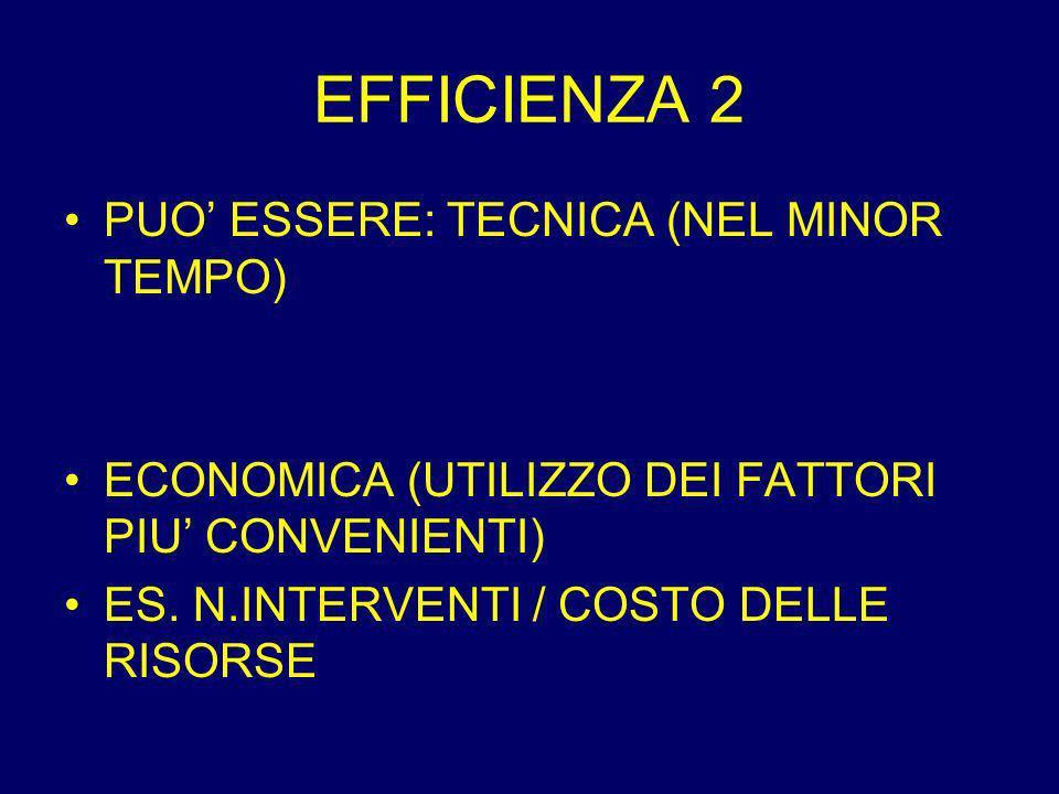 EFFICIENZA 2 PUO ESSERE: TECNICA (NEL MINOR TEMPO) ECONOMICA (UTILIZZO DEI FATTORI PIU CONVENIENTI) ES.