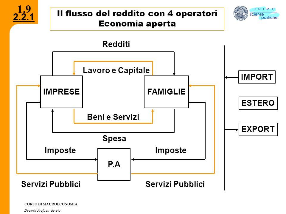2.2.1 CORSO DI MACROECONOMIA Docente Prof.ssa Bevolo 1.9 Il flusso del reddito con 4 operatori Economia aperta IMPRESE FAMIGLIE P.A IMPORT ESTERO EXPO