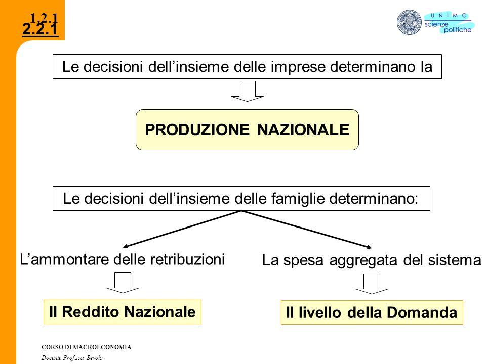 2.2.1 CORSO DI MACROECONOMIA Docente Prof.ssa Bevolo 1.2.1 Le decisioni dellinsieme delle imprese determinano la PRODUZIONE NAZIONALE Le decisioni del