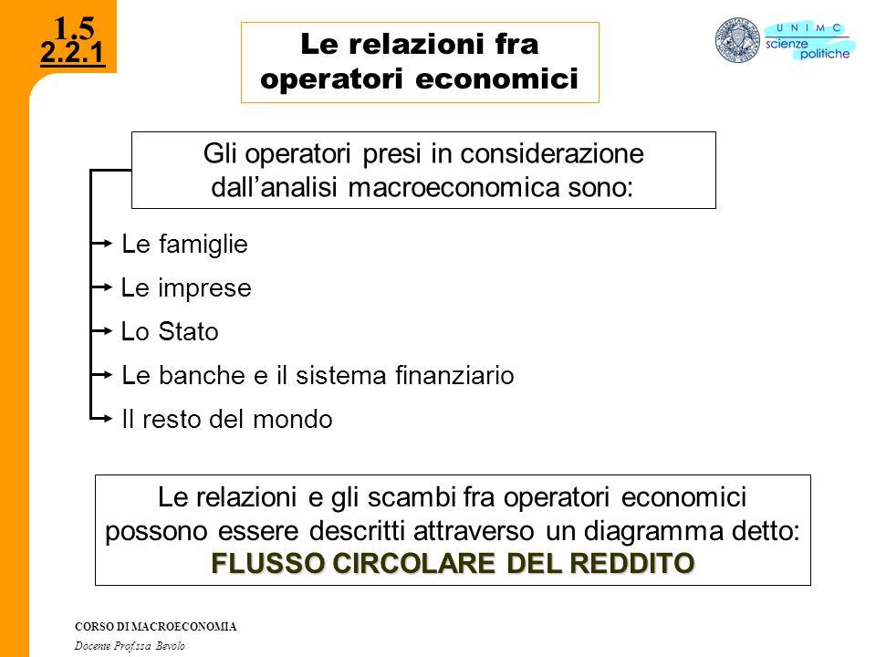 2.2.1 CORSO DI MACROECONOMIA Docente Prof.ssa Bevolo 1.6 Il flusso circolare del reddito Imprese, Famiglie e Mercati MERCATI DEI BENI E DEI SERVIZI FAMIGLIE MERCATI DEI FATTORI IMPRESE Spesa per consumi Remunerazione dei fattori (reddito) Costi Ricavi Domandano fattori produttivi Offrono fattori produttivi Domandano beniOffrono beni Flussi reali Flussi monetari