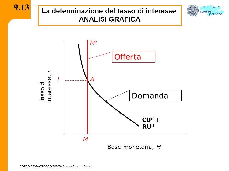 CORSO DI MACROECONOMIA Docente Prof.ssa Bevolo 9.13 La determinazione del tasso di interesse. ANALISI GRAFICA CU d + RU d Base monetaria, H Tasso diin