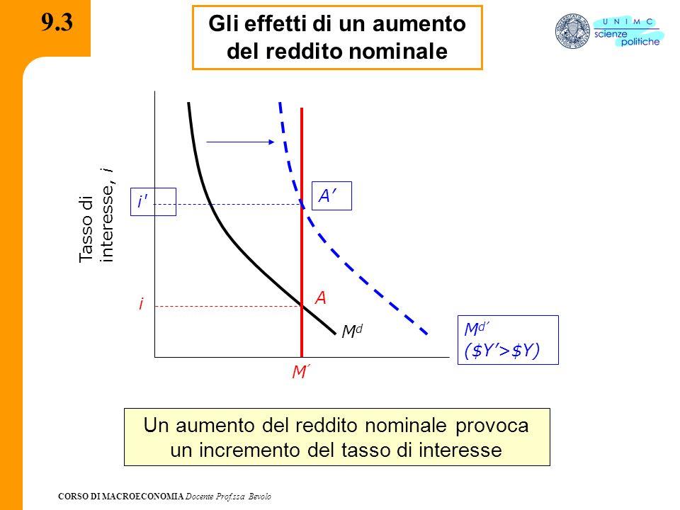 CORSO DI MACROECONOMIA Docente Prof.ssa Bevolo 9.3 Gli effetti di un aumento del reddito nominale i MdMd Tasso diinteresse, i M A Un aumento del reddi