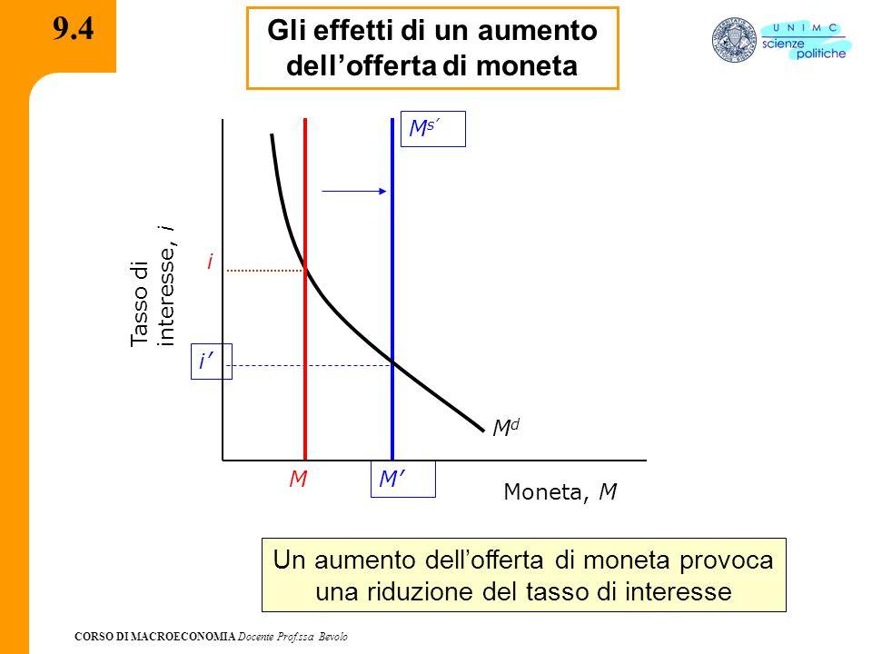 CORSO DI MACROECONOMIA Docente Prof.ssa Bevolo 9.4 Gli effetti di un aumento dellofferta di moneta M MsMs M i Un aumento dellofferta di moneta provoca
