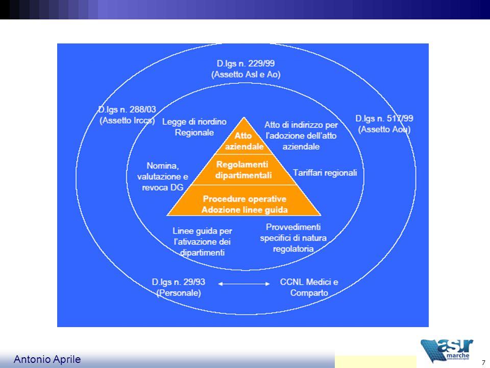 Antonio Aprile 18 Organizzazione del lavoro ORGANIZZAZIONE ORIZZONTALE Flussi di attività interfunzionali Lavoro in Team Competenze diversificate Sviluppo Unità Operative Integrate Controllo dei Processi Soddisfazione del Cliente interno ed esterno