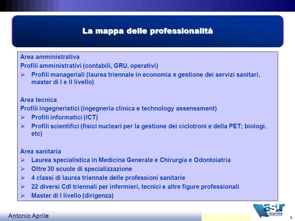 Antonio Aprile 20 Diffusione delle competenze Allargamento Parcellizzazione Comunicazione Informazione Ripetitività dei compiti Facilitazione della crescita individuale Invece che