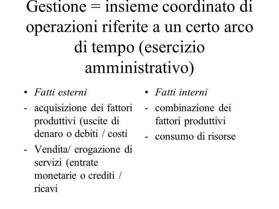 Gestione = insieme coordinato di operazioni riferite a un certo arco di tempo (esercizio amministrativo) Fatti esterni -acquisizione dei fattori produ