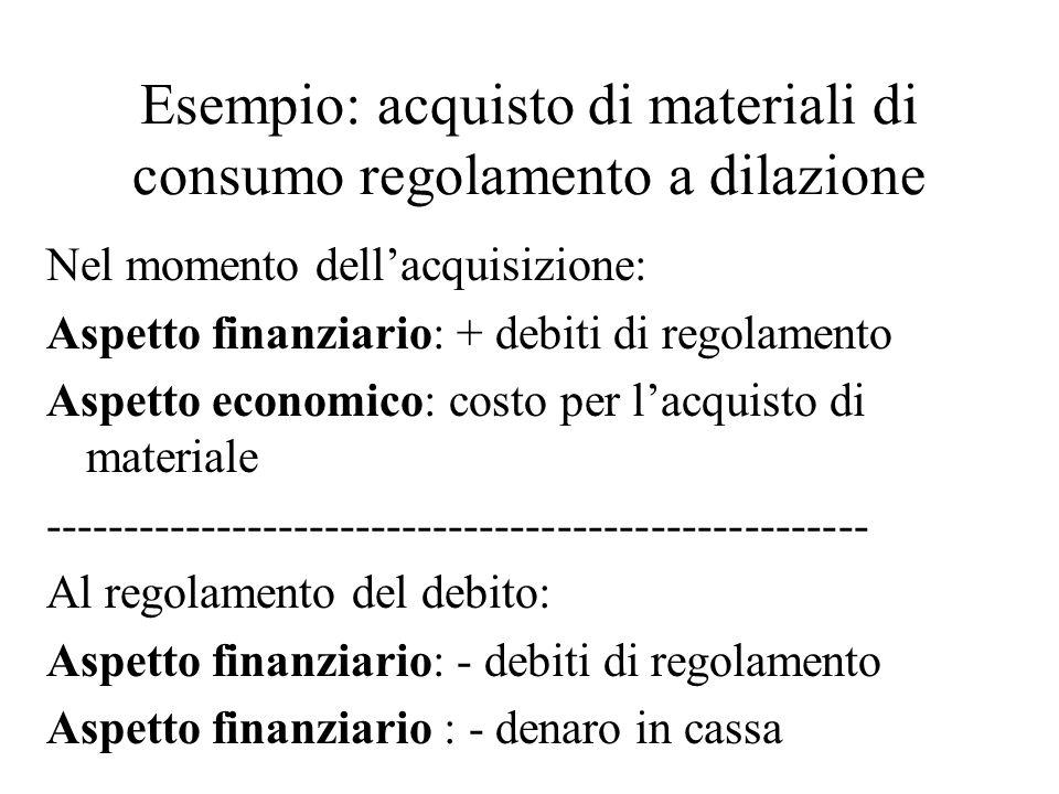 Esempio: acquisto di materiali di consumo regolamento a dilazione Nel momento dellacquisizione: Aspetto finanziario: + debiti di regolamento Aspetto economico: costo per lacquisto di materiale ----------------------------------------------------- Al regolamento del debito: Aspetto finanziario: - debiti di regolamento Aspetto finanziario : - denaro in cassa