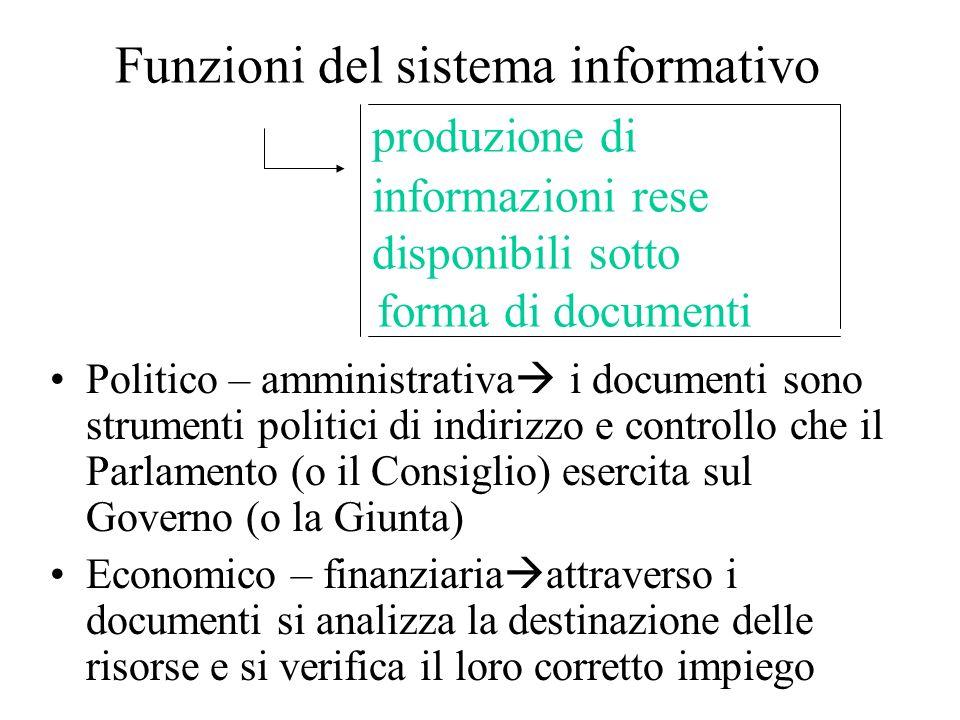 Funzioni del sistema informativo produzione di informazioni rese disponibili sotto forma di documenti Politico – amministrativa i documenti sono strum