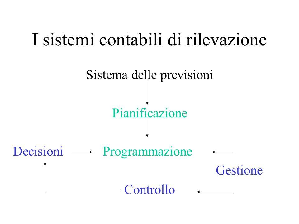 I sistemi contabili di rilevazione Sistema delle previsioni Pianificazione DecisioniProgrammazione Gestione Controllo