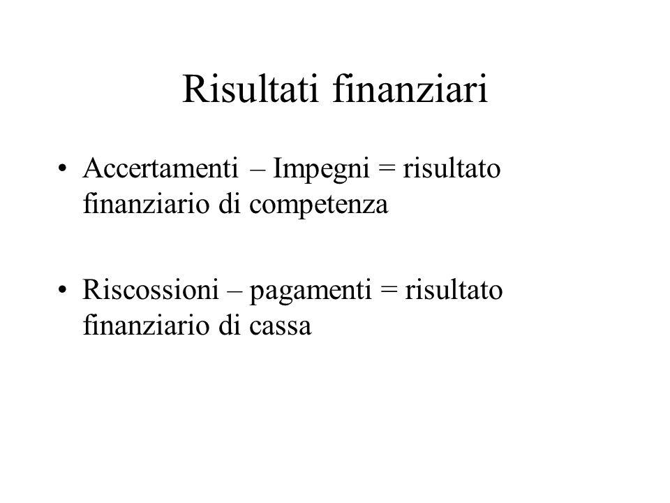 Risultati finanziari Accertamenti – Impegni = risultato finanziario di competenza Riscossioni – pagamenti = risultato finanziario di cassa