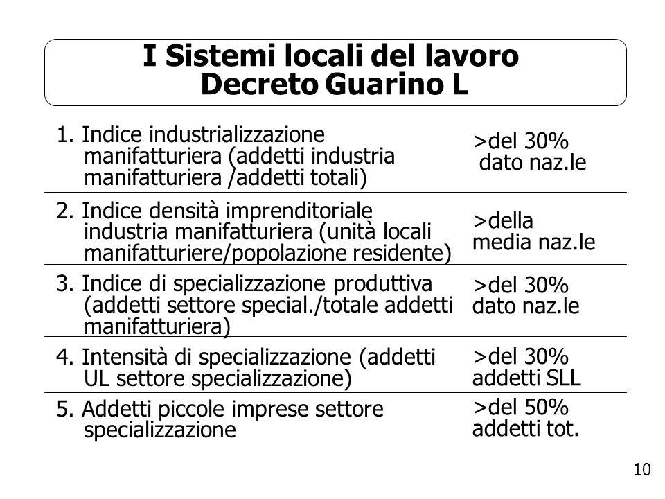 10 I Sistemi locali del lavoro Decreto Guarino L 1. Indice industrializzazione manifatturiera (addetti industria manifatturiera /addetti totali) 2. In