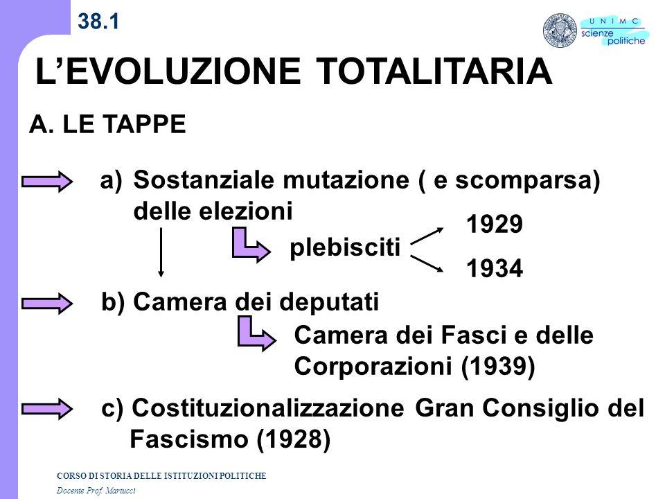 CORSO DI STORIA DELLE ISTITUZIONI POLITICHE Docente Prof. Martucci 38.1 LEVOLUZIONE TOTALITARIA A. LE TAPPE a)Sostanziale mutazione ( e scomparsa) del