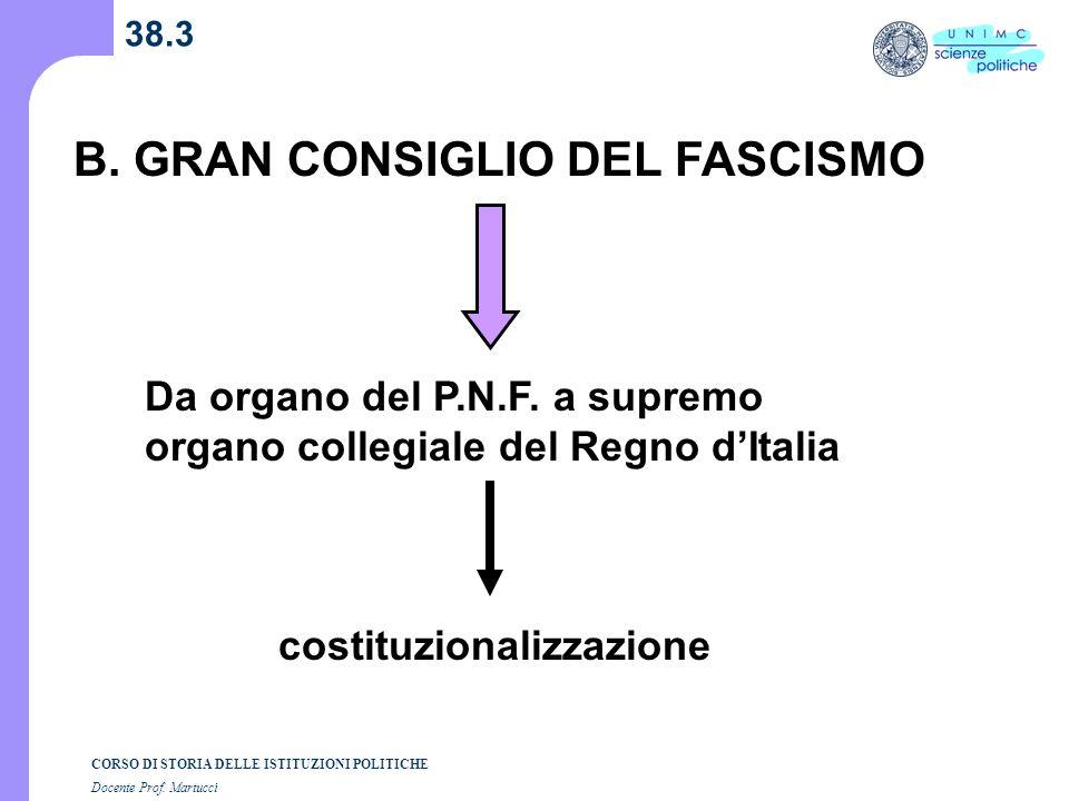 CORSO DI STORIA DELLE ISTITUZIONI POLITICHE Docente Prof. Martucci 38.3 B. GRAN CONSIGLIO DEL FASCISMO Da organo del P.N.F. a supremo organo collegial