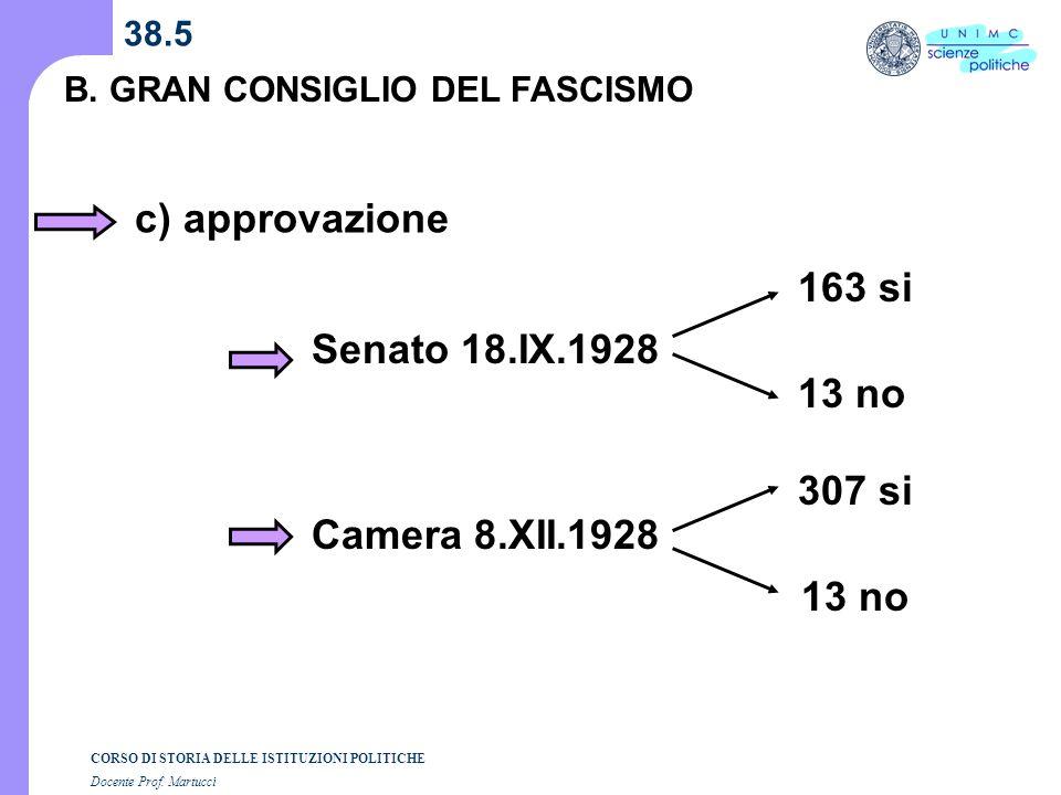 CORSO DI STORIA DELLE ISTITUZIONI POLITICHE Docente Prof. Martucci 38.5 B. GRAN CONSIGLIO DEL FASCISMO c) approvazione Senato 18.IX.1928 Camera 8.XII.