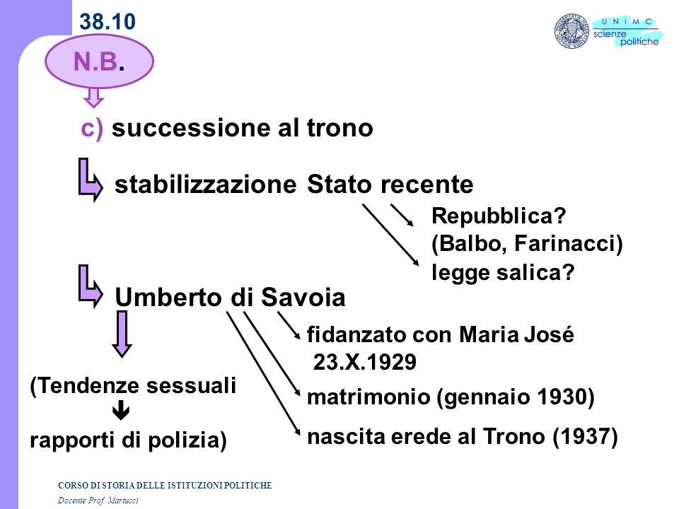 CORSO DI STORIA DELLE ISTITUZIONI POLITICHE Docente Prof. Martucci 38.10 c) successione al trono stabilizzazione Stato recente Repubblica? (Balbo, Far