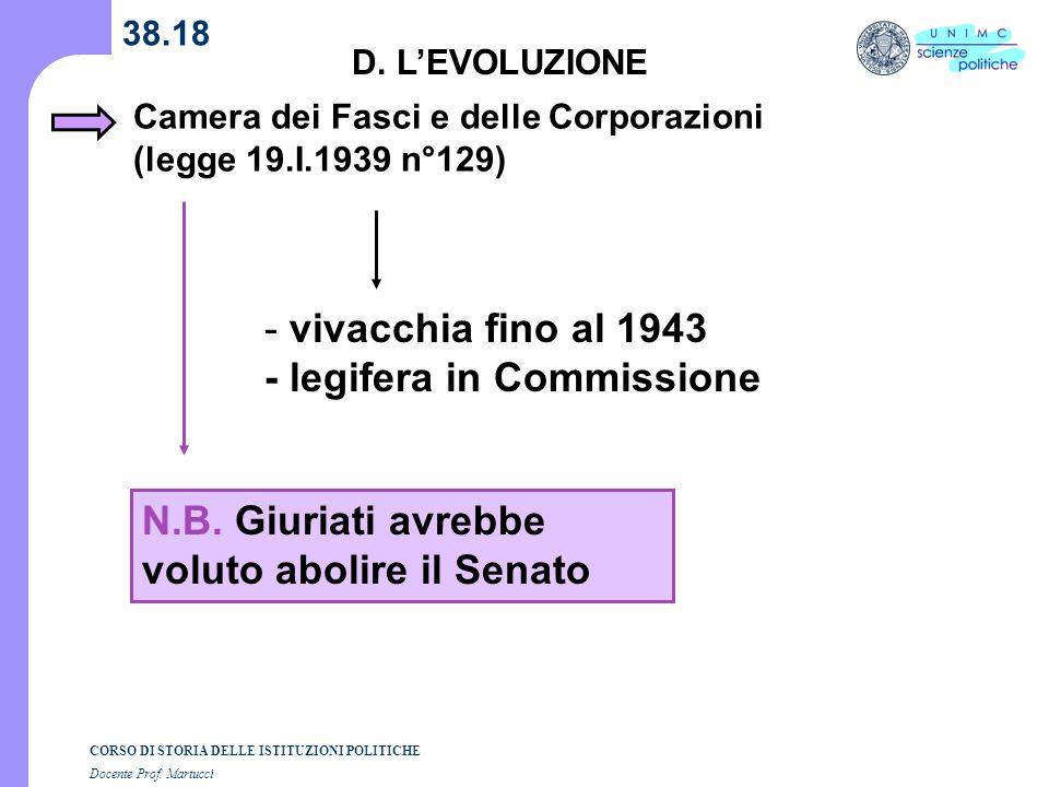 CORSO DI STORIA DELLE ISTITUZIONI POLITICHE Docente Prof. Martucci 38.18 D. LEVOLUZIONE - vivacchia fino al 1943 - legifera in Commissione Camera dei