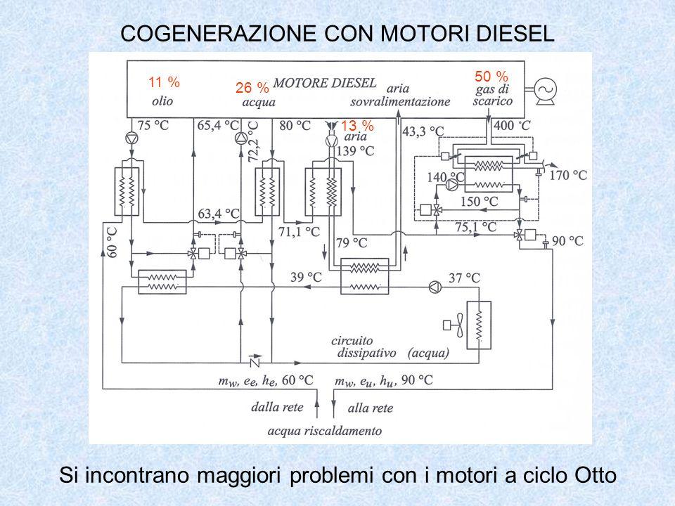 COGENERAZIONE CON MOTORI DIESEL Si incontrano maggiori problemi con i motori a ciclo Otto 13 % 11 % 26 % 50 %